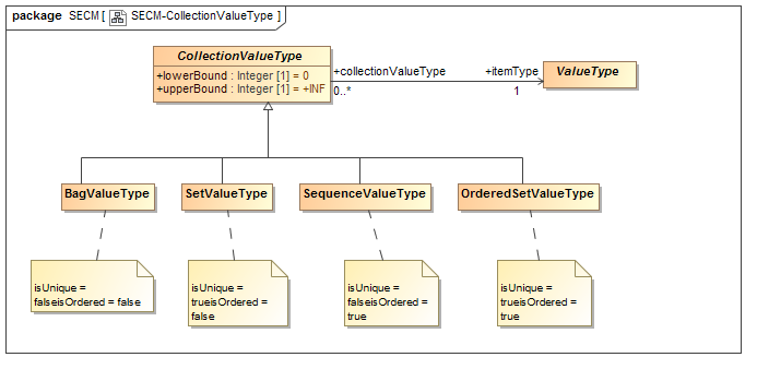 Figure 3 - Collection ValueTypes