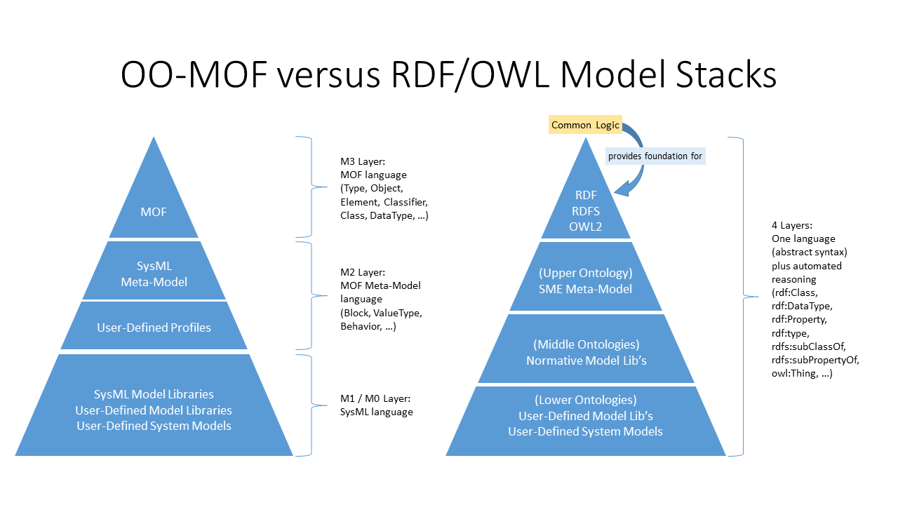 Figure 4 - Comparison of modeling stacks in MOF and OWL