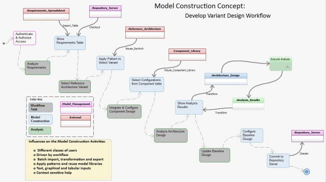 Sysml roadmapsystemsengineeringmodelconstructionfocusarea graphics ccuart Choice Image